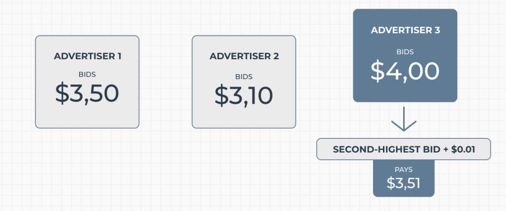 Bid Based Pay Per Click Working Model