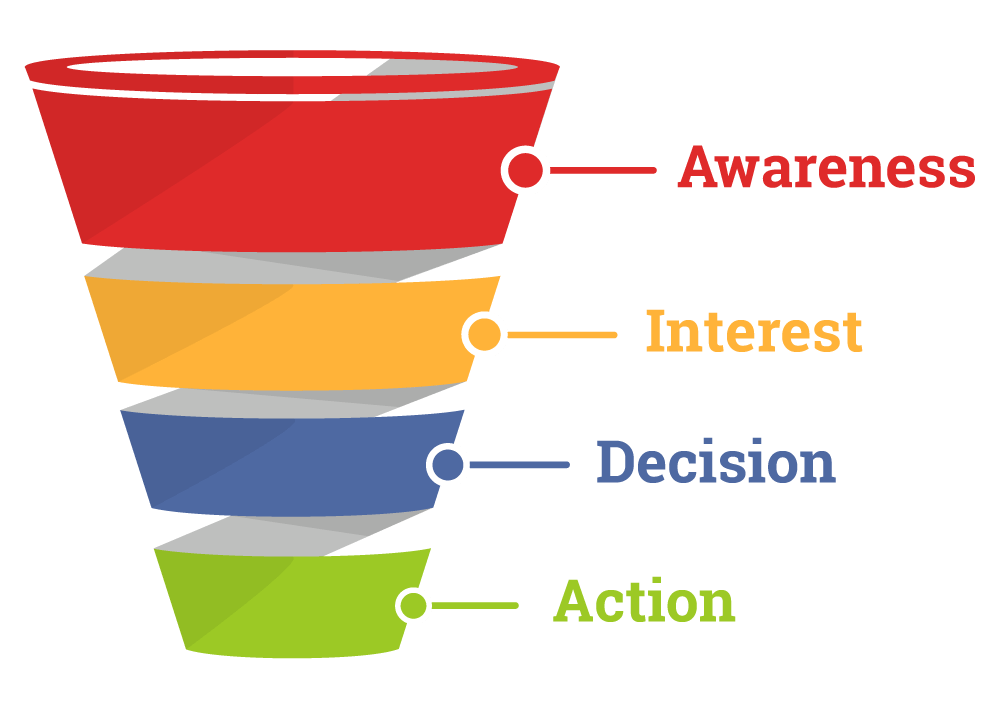 How to Create a Successful Sale Funnel